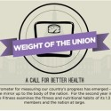 Infographic of the Day- The Weight of the Union